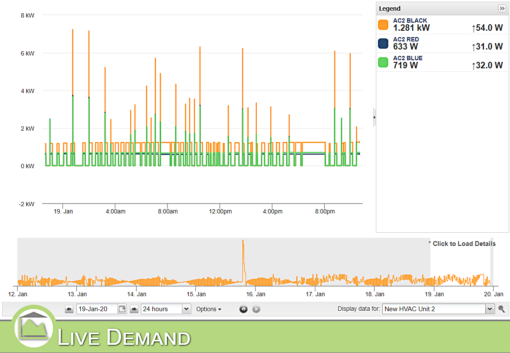 MyEyedro 3-phase data Live Demand View
