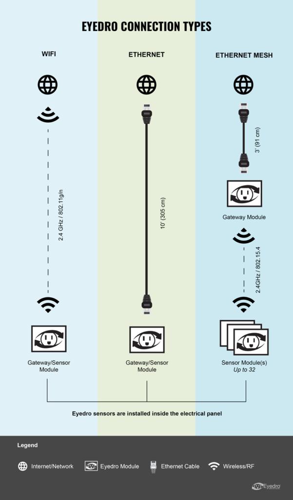 Eyedro connection types